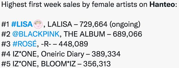 Lisa đá bay BLACKPINK về số lượng album bán ra trong tuần đầu, sắp vượt luôn kỷ lục của ông hoàng album Kpop - Ảnh 2.