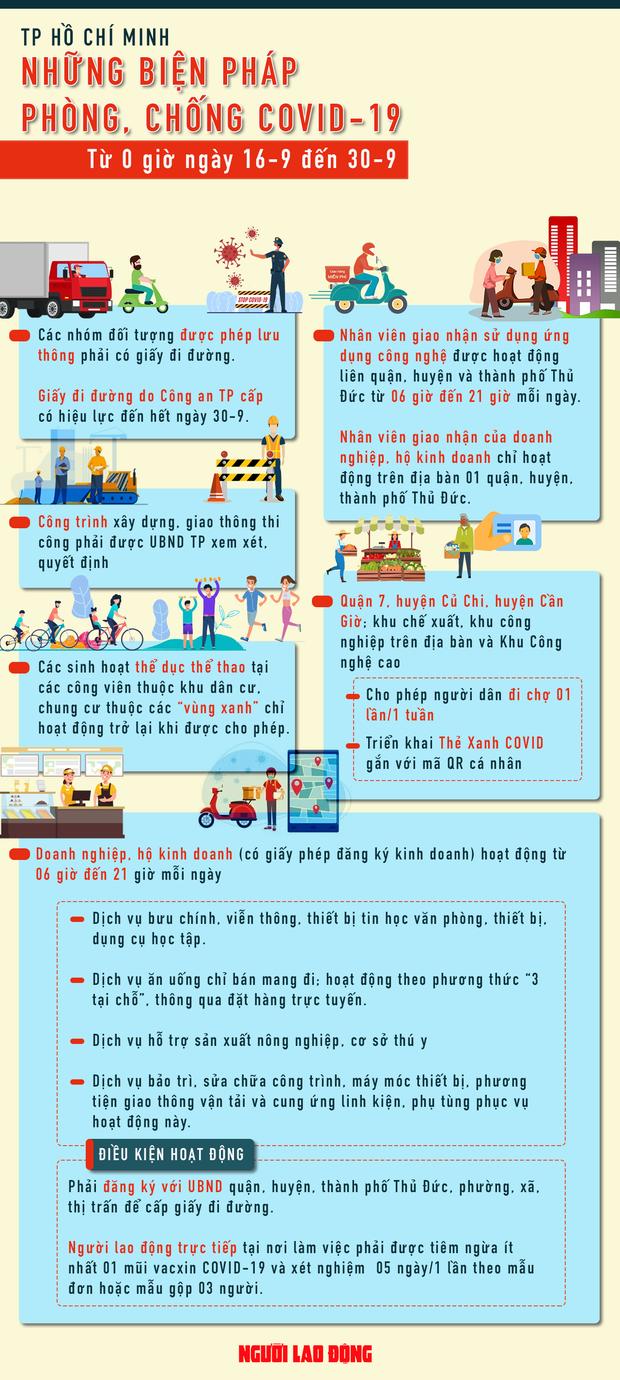 [Infographic] TP.HCM: Những điều người dân cần biết sau ngày giãn cách 15/9 - Ảnh 1.