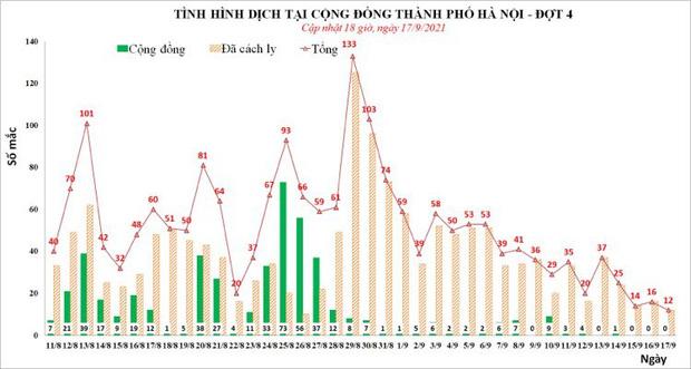 Tối 17/9, Hà Nội thêm 2 ca mắc Covid-19 tại Thanh Trì và Hoàng Mai, cả ngày có 12 ca - Ảnh 1.