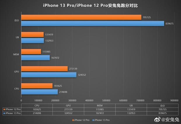 Đây là điểm AnTuTu của chip A15 Bionic trên iPhone 13 Pro - Ảnh 3.