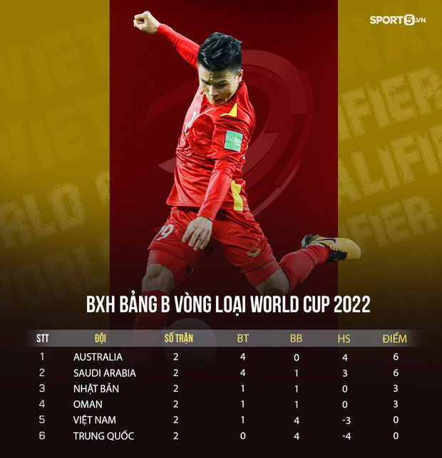 Bắt chính 1 trận, Tấn Trường vẫn xếp top thủ môn vòng loại 3 World Cup 2022 và được AFC vinh danh - Ảnh 3.