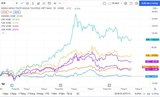 Nghịch lý Vietcombank: Kinh doanh tốt nhất hệ thống, diễn biến cổ phiếu tệ nhì ngành - Ảnh 1.