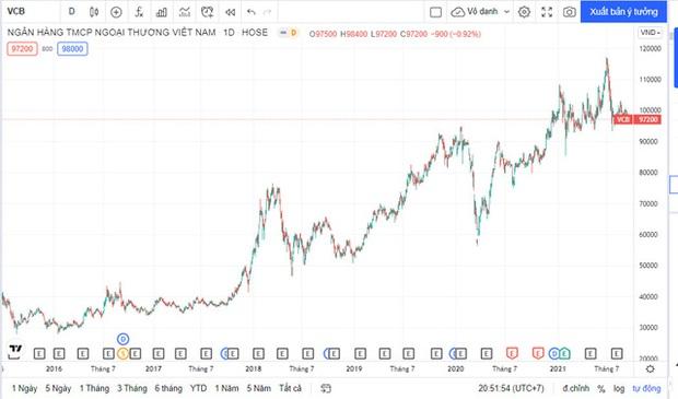 Nghịch lý Vietcombank: Kinh doanh tốt nhất hệ thống, diễn biến cổ phiếu tệ nhì ngành - Ảnh 2.