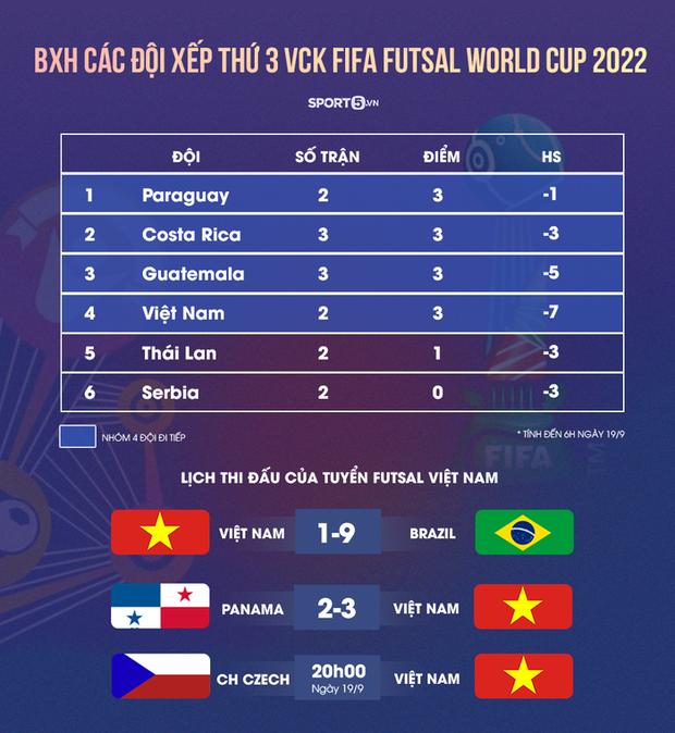 Bảng xếp hạng đội hạng ba VCK futsal World Cup 2021: Việt Nam cần ít nhất một điểm để đi tiếp - Ảnh 1.