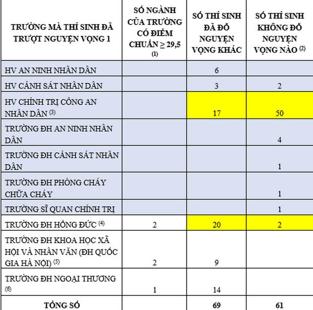60/61 thí sinh có điểm thi từ 29,5 trở lên không trúng tuyển chỉ có 1 nguyện vọng - Ảnh 1.