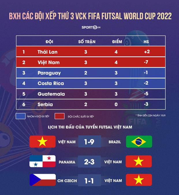 FIFA đề cao chiến tích của futsal Việt Nam vì lọt vào vòng 16 đội World Cup 2021 - Ảnh 2.
