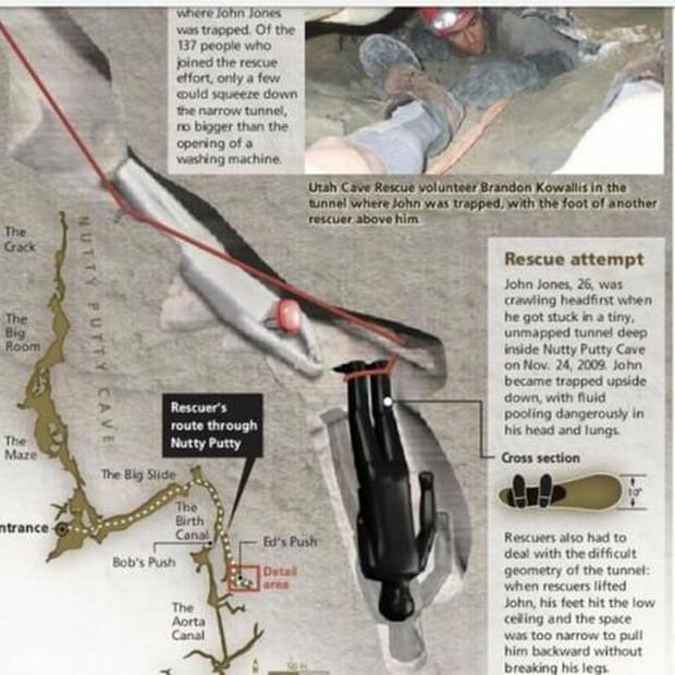 Bi kịch chàng trai mắc kẹt chổng ngược trong hang động hẹp, chờ chết vì dồn máu não: Tai nạn lịch sử lên phim mà ám ảnh tột độ - Ảnh 3.
