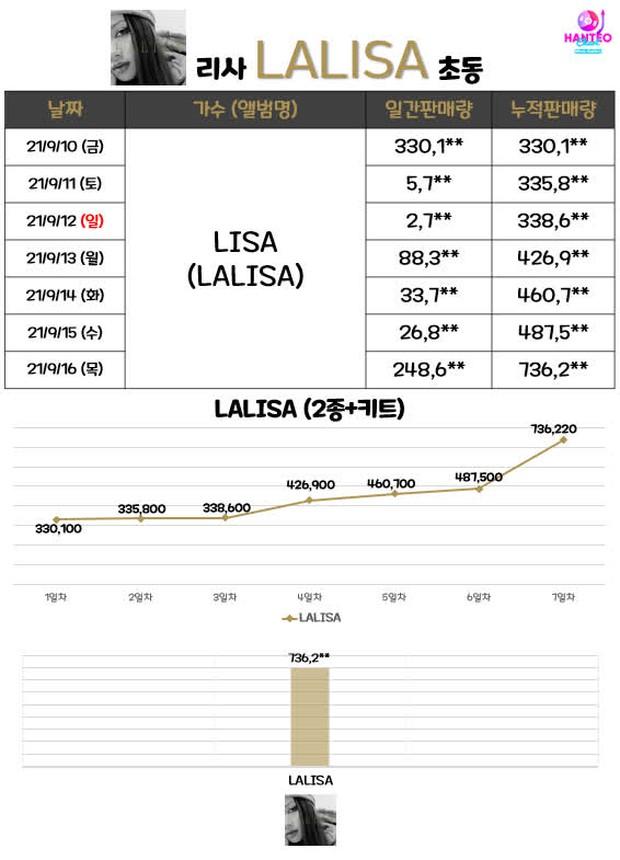 Bán album tuần đầu siêu đỉnh, Lisa vẫn bị Knet mỉa mai nhạc nghe chẳng hay, con cưng quốc tế chứ ở Hàn Quốc là con ghẻ? - Ảnh 1.