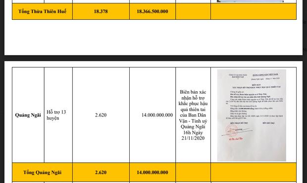 Chỉ trong gần 3 tiếng, Thuỷ Tiên rút 30 tỷ đồng tiền mặt ở TP.HCM và Huế: Netizen tranh cãi nảy lửa 3 điều? - Ảnh 9.
