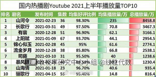 Top 10 phim Trung ẵm view YouTube khủng nhất nửa đầu 2021: Nhiệt Ba - Triệu Lệ Dĩnh cộng lại vẫn hít khói hạng 1 - Ảnh 7.