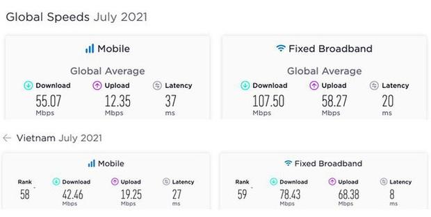 Tốc độ Internet Việt Nam thấp hơn mức trung bình thế giới - Ảnh 2.
