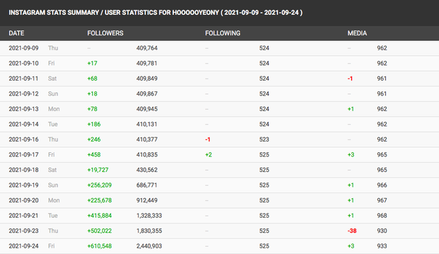 Mỹ nhân Squid Game tăng gấp 7 lần số follower trên Instagram nhờ hiệu ứng bùng nổ của phim, nhưng lại vội vàng xóa đi gần 40 bức ảnh? - Ảnh 5.