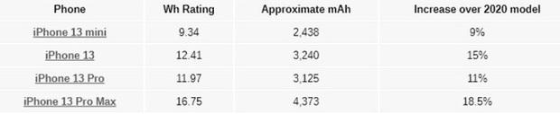 Dung lượng pin dòng iPhone 13 cao hơn đáng kể so với thế hệ trước, tiệm cận với nhiều smartphone Android - Ảnh 2.