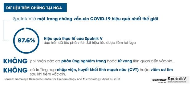 Vắc-xin Sputnik V: Công nghệ, độ an toàn và hiệu quả, khả năng chống biến thể Delta - Ảnh 5.