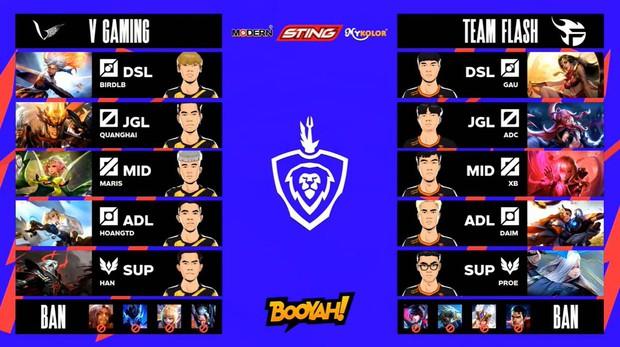 Xuân Bách tỏa sáng trong ngày ADC trở lại, Team Flash thắng áp đảo V Gaming để lấy lại ngôi đầu bảng - Ảnh 1.