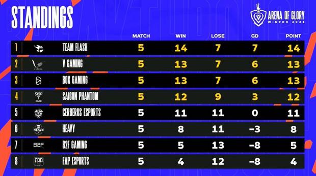 Xuân Bách tỏa sáng trong ngày ADC trở lại, Team Flash thắng áp đảo V Gaming để lấy lại ngôi đầu bảng - Ảnh 5.