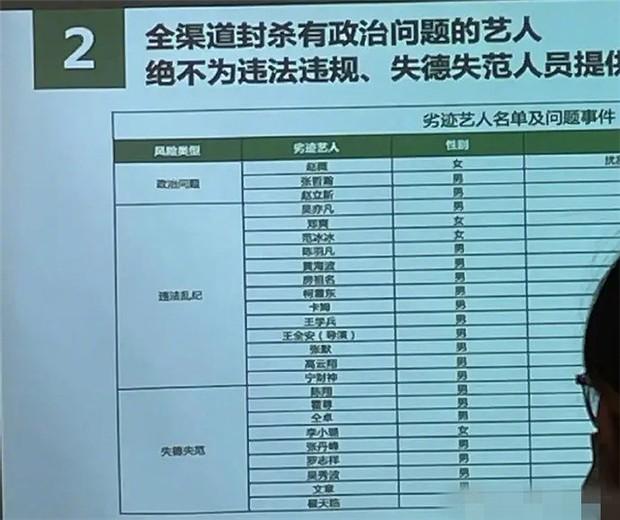Chấn động danh sách 25 nghệ sĩ Cbiz bị phong sát hoàn toàn: Chia ra 3 hạng mục bê bối, Phạm Băng Băng - Triệu Vy chung mâm - Ảnh 2.