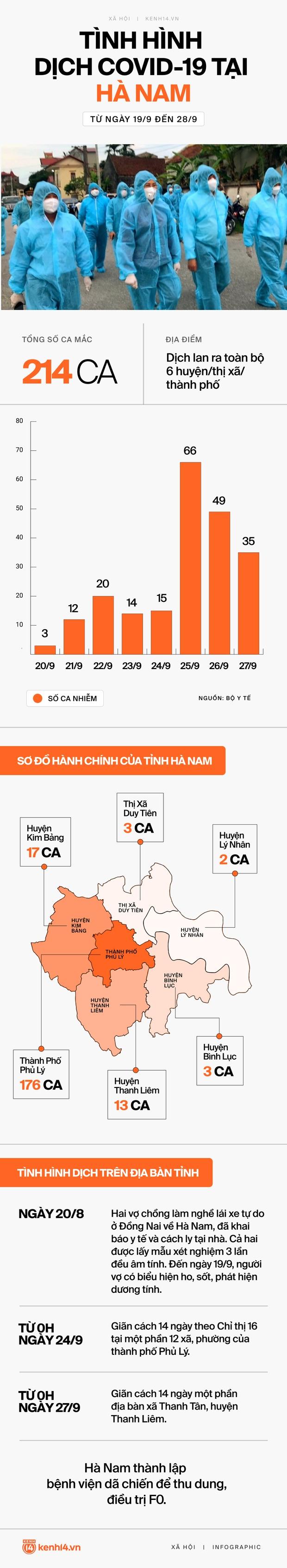 INFOGRAPHIC: 214 ca Covid-19 lan ra toàn bộ tỉnh Hà Nam chỉ sau hơn một tuần, diễn biến phức tạp và khó lường - Ảnh 1.