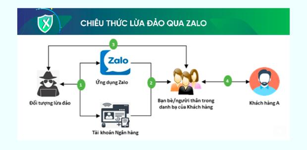 Ngân hàng phát cảnh báo thủ đoạn giả mạo tài khoản Zalo để chiếm đoạt tài sản - Ảnh 1.