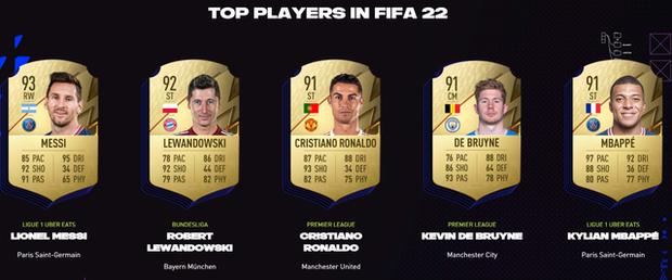 Top 100 cầu thủ mạnh nhất trong FIFA 22, Lionel Messi vẫn vô đối - Ảnh 2.