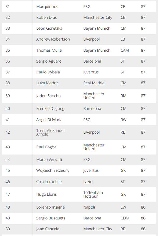 Top 100 cầu thủ mạnh nhất trong FIFA 22, Lionel Messi vẫn vô đối - Ảnh 5.