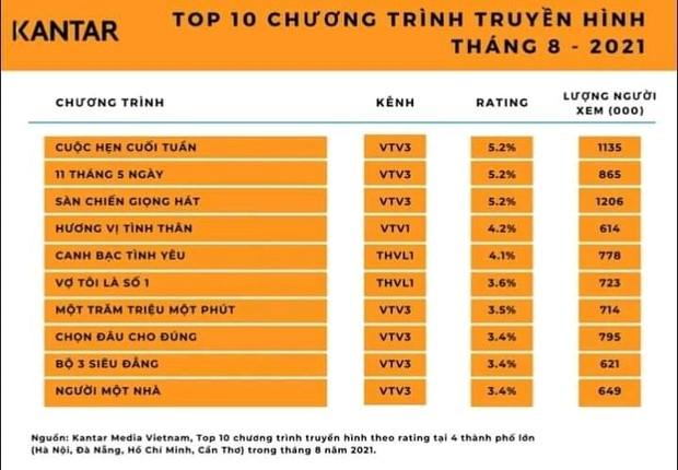 Rating Hương Vị Tình Thân thua đau trước 11 Tháng 5 Ngày, khán giả cà khịa ai bảo thích kéo dài phim - Ảnh 1.