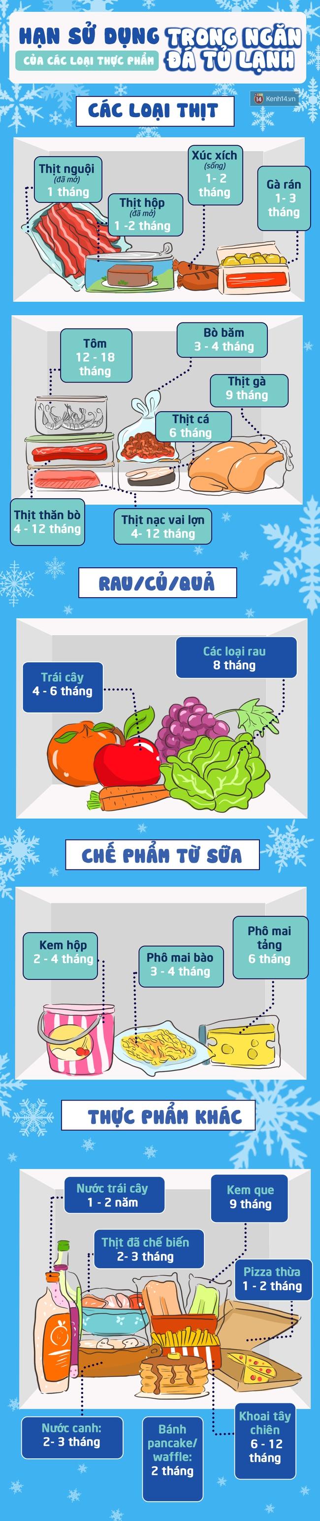 Bạn có biết thực sự chúng ta có thể để các loại thực phẩm trong tủ lạnh bao lâu không? - Ảnh 1.