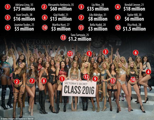 Bất ngờ: Siêu mẫu châu Á có thu nhập đánh bật cả các Thiên thần Victorias Secret! - Ảnh 1.