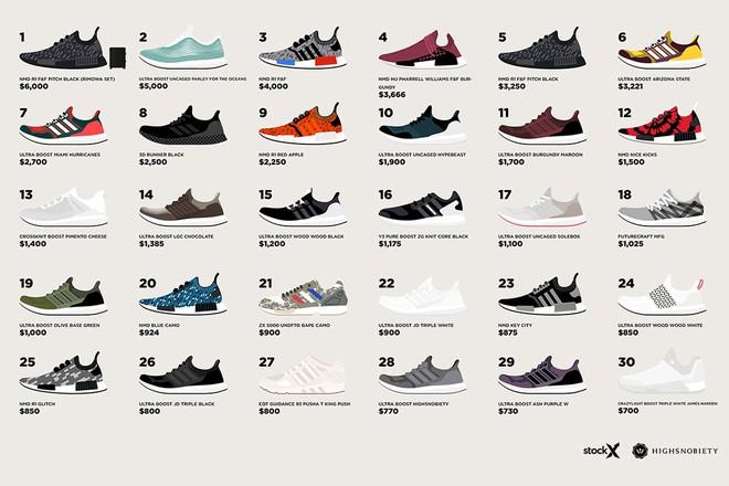 Và đây là danh sách 30 mẫu sneakers hiếm nhất, đắt nhất của adidas ở thời điểm hiện tại - Ảnh 3.