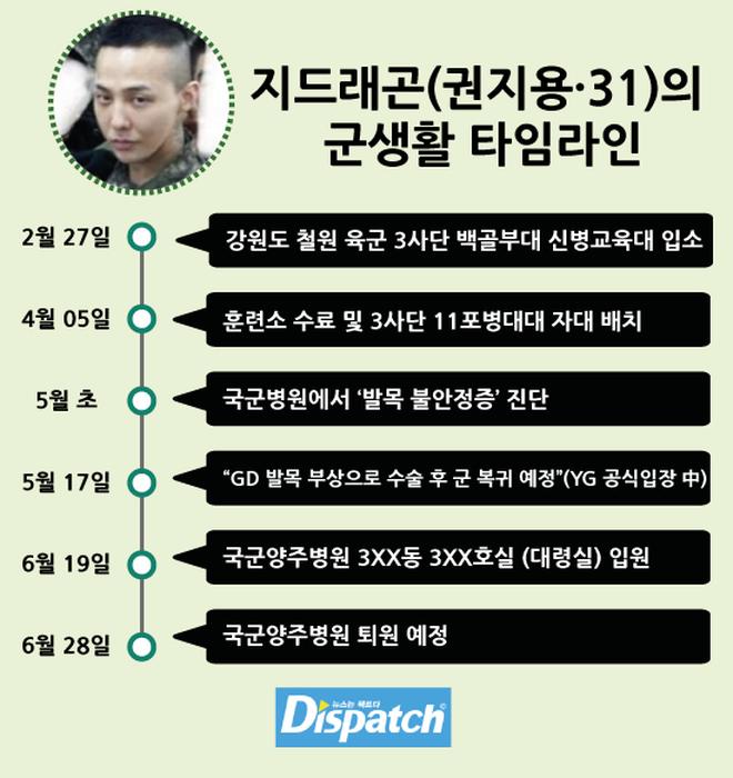 Dispatch cáo buộc G-Dragon nhận biệt đãi trong quân ngũ: Nhập viện tới 20 ngày, nằm ở phòng Đại tá, nghỉ liên tục - Ảnh 1.