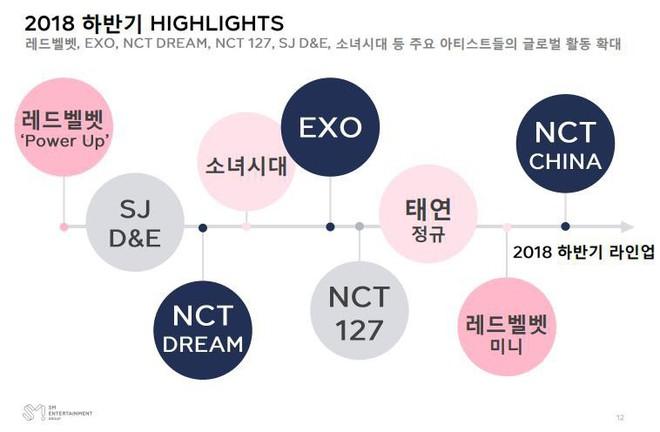 Hậu Big Bang nhập ngũ, YG chao đảo trong quý II năm 2018 - Ảnh 1.