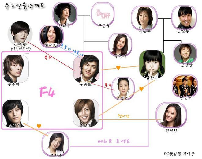 10 điều ở phim Hàn thời nay mà khán giả nữ mê mẩn siêu cấp: Khoái nhất là điểm cuối cùng! - Ảnh 4.