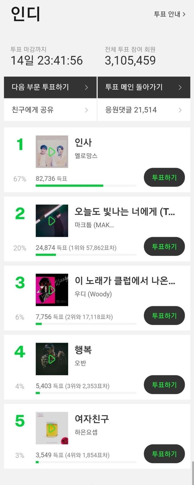 """MMA 2019 sau 1 ngày mở vote: BTS """"vô đối"""", Kang Daniel bất ngờ bị đồng đội cũ trong Wanna One vượt mặt - Ảnh 13."""