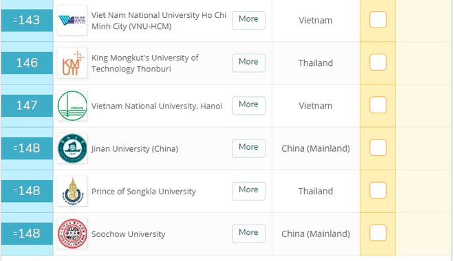 ĐHQG TP.HCM tăng 58 bậc, cùng ĐHQG Hà Nội lọt top 150 trường Đại học hàng đầu Châu Á - Ảnh 1.