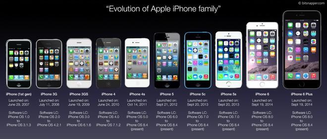 Thế hệ 10x sao hiểu được iPhone thời chưa dậy thì trông xấu đau đớn thế này đây - Ảnh 13.