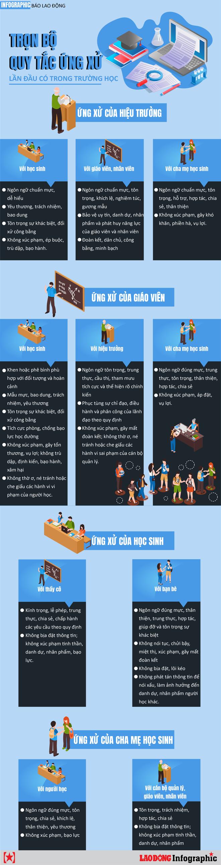 Infographic: Trọn bộ quy tắc ứng xử lần đầu có trong trường học - Ảnh 1.