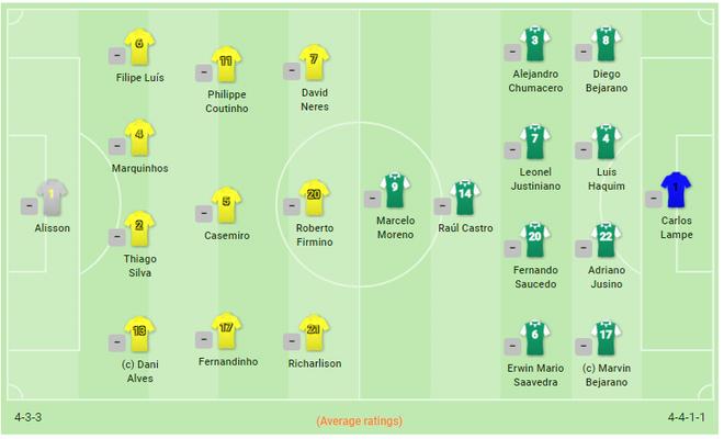 [Trực tiếp Copa America] Brazil 0-0 Bolivia (Hết H1): Đá bế tắc, đội chủ nhà nhớ cầu thủ đắt giá nhất thế giới - Ảnh 2.