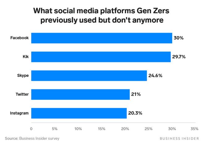 Teen Mỹ chán Facebook nhất trong tất cả, còn 2 đối thủ này lại đang phất lên vượt top - Ảnh 2.