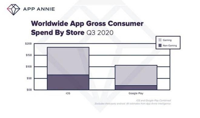 Bị mang tiếng độc quyền nhưng Apple vẫn giúp các nhà phát triển đạt doanh thu kỷ lục trong năm 2020 - Ảnh 4.