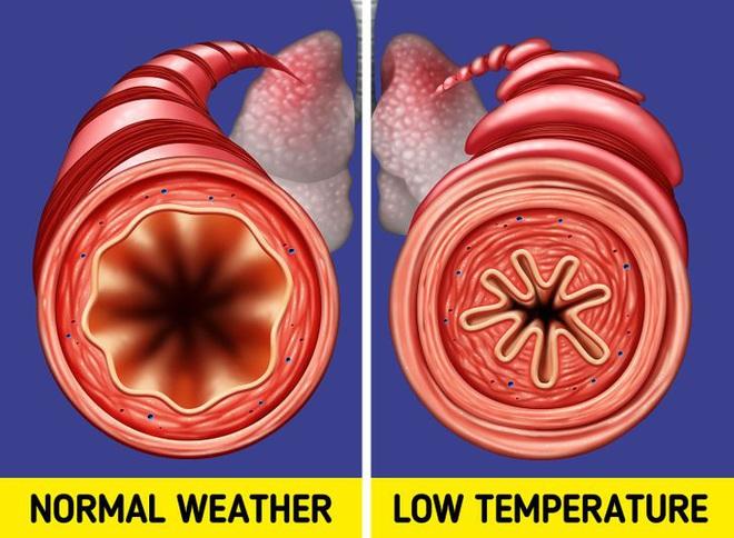 Thời tiết u ám cũng có thể gây ảnh hưởng tới sức khỏe của bạn và đây là 6 vấn đề mà bạn có nguy cơ gặp phải - ảnh 6