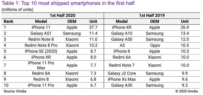 iPhone 12 không thực sự hot như chúng ta nghĩ - Ảnh 4.