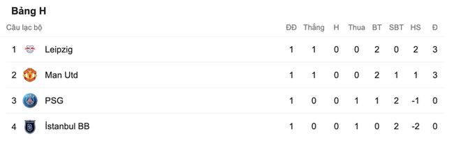 Nợ nần chồng chất: Đương kim á quân PSG lại thất thủ ngay trên sân nhà trước MU ở Champions League - ảnh 9