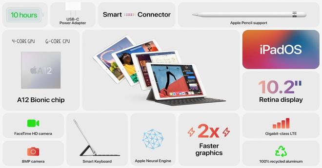 Vì sao iPad mini 5 lại đắt hơn iPad gen 8 vừa ra mắt? - Ảnh 4.