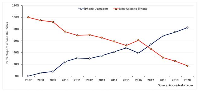 Đã có 1 tỷ người dùng iPhone trên toàn thế giới - ảnh 2