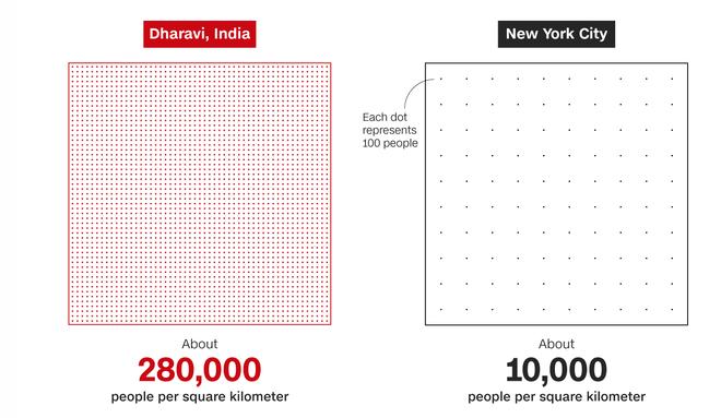 1 toilet, ngàn người sử dụng: Khi cách ly trở thành đặc quyền của giới nhà giàu Ấn Độ, còn dân nghèo thì không thể - ảnh 8