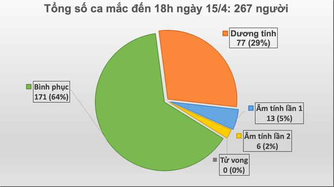 Diễn biến dịch Covid-19 ngày 15/4: 267 ca dương tính, Hà Nội, TP.HCM và 10 tỉnh thành khác cách ly xã hội đến 22/4 - Ảnh 1.