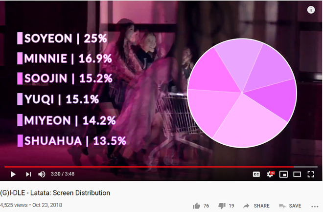 """Thành viên """"hụt"""" của BLACKPINK chịu bất công khi debut: Main vocal nhưng hát ít, xinh đẹp nhưng """"vô hình"""" trong MV, nay còn bị công ty quên lãng - ảnh 5"""