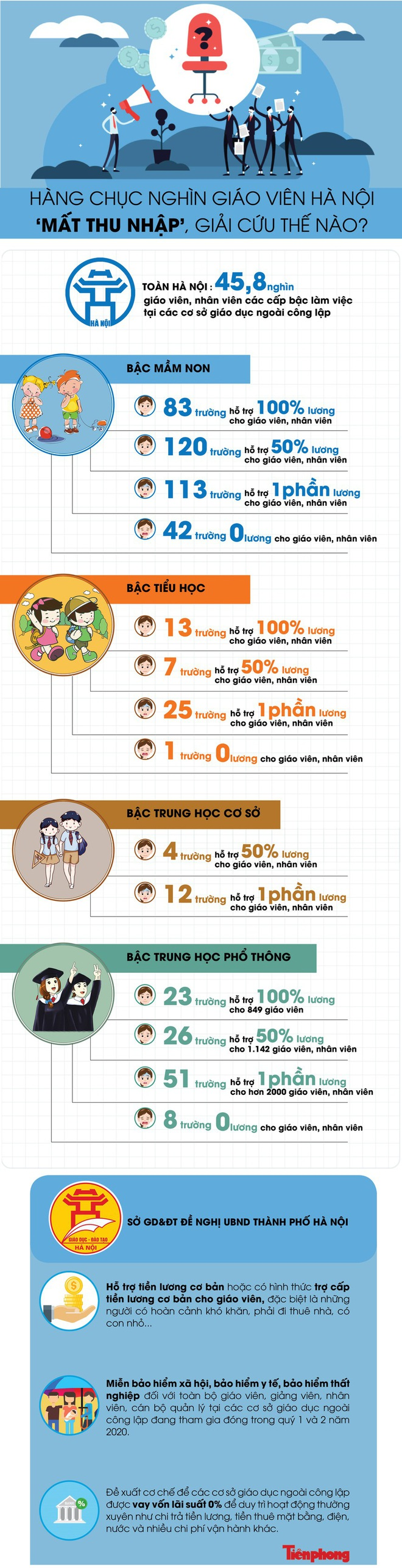 Hàng chục nghìn giáo viên Hà Nội mất thu nhập, giải cứu thế nào? - ảnh 1