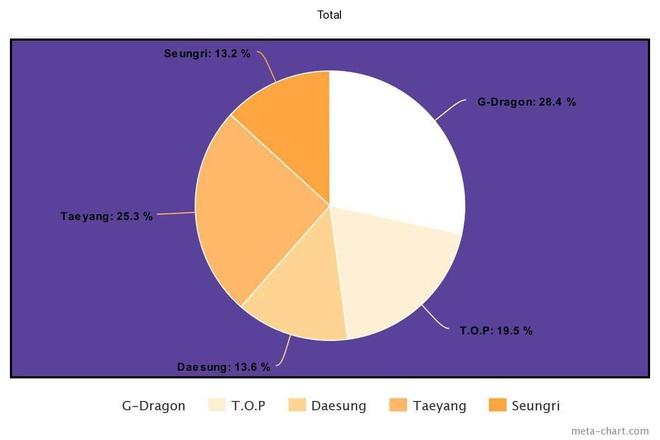 Nhìn BIGBANG chia line mà câm nín: Main rapper đè bẹp main vocal, người hát nhiều gấp... 7 lần thành viên khác, kẻ mãi mãi bét bảng - ảnh 1