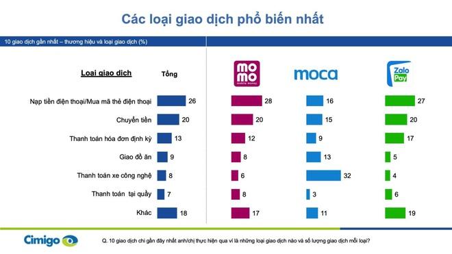 Facebook Pay đã có mặt tại Việt Nam: Liệu có cạnh tranh được với ví điện tử và bài toán bảo mật? - ảnh 3
